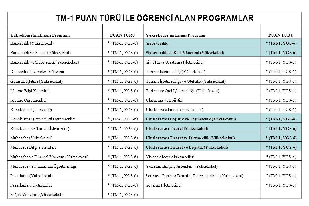 TM-1 PUAN TÜRÜ İLE ÖĞRENCİ ALAN PROGRAMLAR Yükseköğretim Lisans ProgramıPUAN TÜRÜYükseköğretim Lisans ProgramıPUAN TÜRÜ Bankacılık (Yüksekokul)* (TM-1