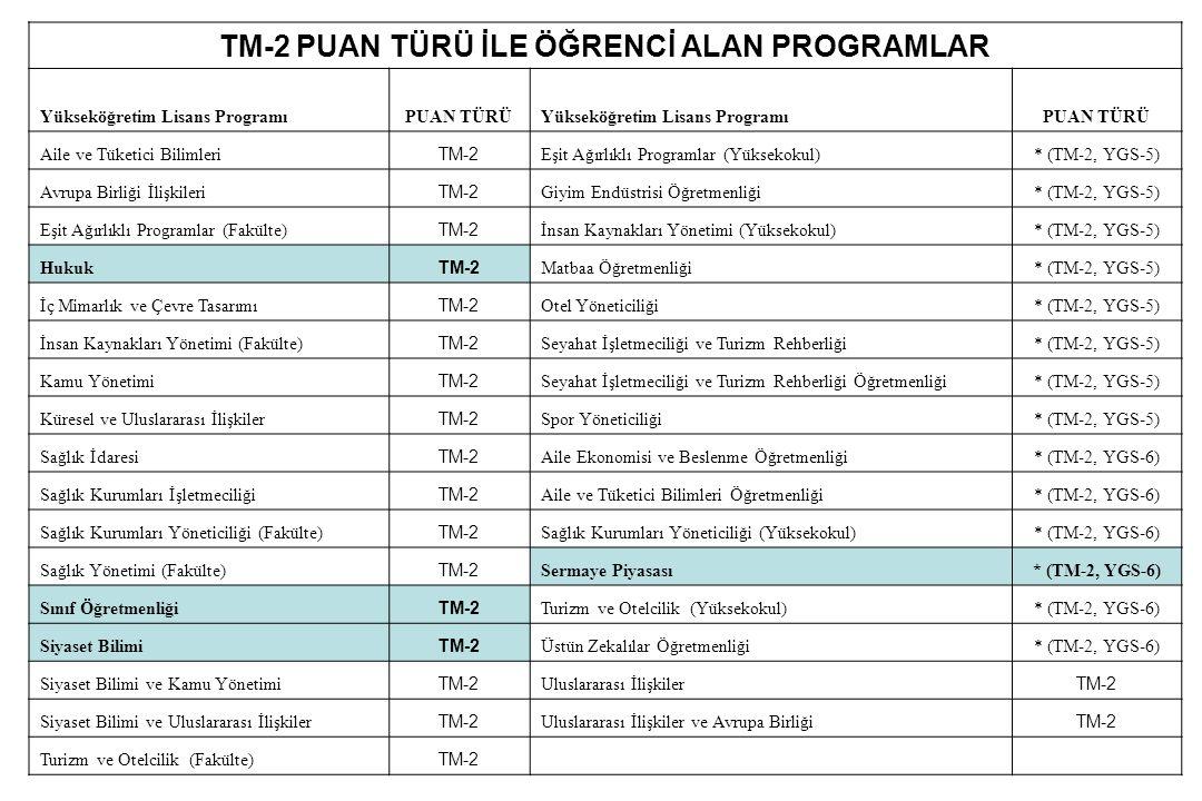 TM-2 PUAN TÜRÜ İLE ÖĞRENCİ ALAN PROGRAMLAR Yükseköğretim Lisans ProgramıPUAN TÜRÜYükseköğretim Lisans ProgramıPUAN TÜRÜ Aile ve Tüketici Bilimleri TM-