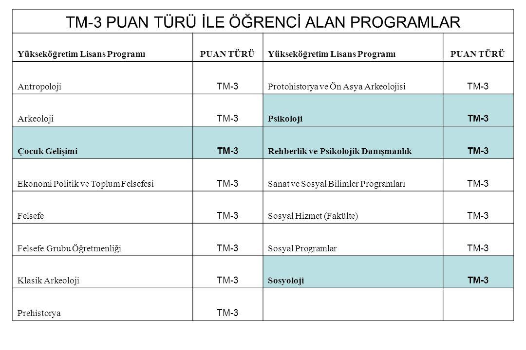 TM-3 PUAN TÜRÜ İLE ÖĞRENCİ ALAN PROGRAMLAR Yükseköğretim Lisans ProgramıPUAN TÜRÜYükseköğretim Lisans ProgramıPUAN TÜRÜ Antropoloji TM-3 Protohistorya