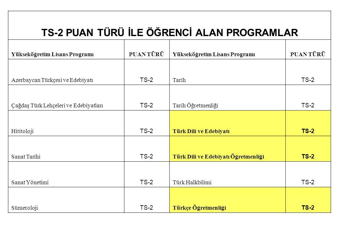 TS-2 PUAN TÜRÜ İLE ÖĞRENCİ ALAN PROGRAMLAR Yükseköğretim Lisans ProgramıPUAN TÜRÜYükseköğretim Lisans ProgramıPUAN TÜRÜ Azerbaycan Türkçesi ve Edebiya