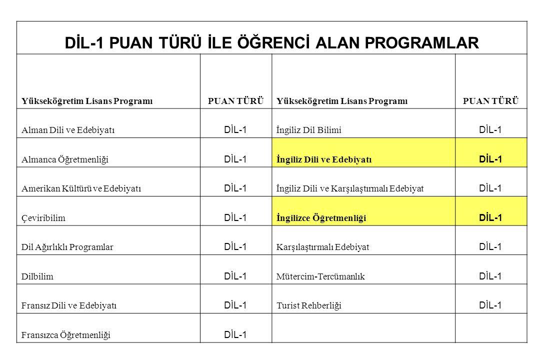 DİL-1 PUAN TÜRÜ İLE ÖĞRENCİ ALAN PROGRAMLAR Yükseköğretim Lisans ProgramıPUAN TÜRÜYükseköğretim Lisans ProgramıPUAN TÜRÜ Alman Dili ve Edebiyatı DİL-1