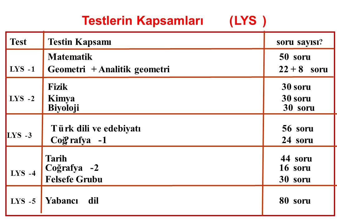 Soru sayısı Testlerin Kapsamlar?(LYS) TestTestin Kapsam ? Matematik50soru LYS-1 Geometri + analitik geometri22 + 8soru LYS-3 -2 Kimya30 soru Biyoloji3