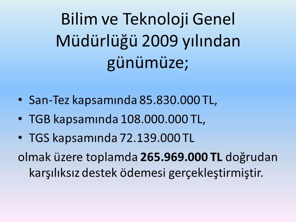 Bilim ve Teknoloji Genel Müdürlüğü 2009 yılından günümüze; San-Tez kapsamında 85.830.000 TL, TGB kapsamında 108.000.000 TL, TGS kapsamında 72.139.000