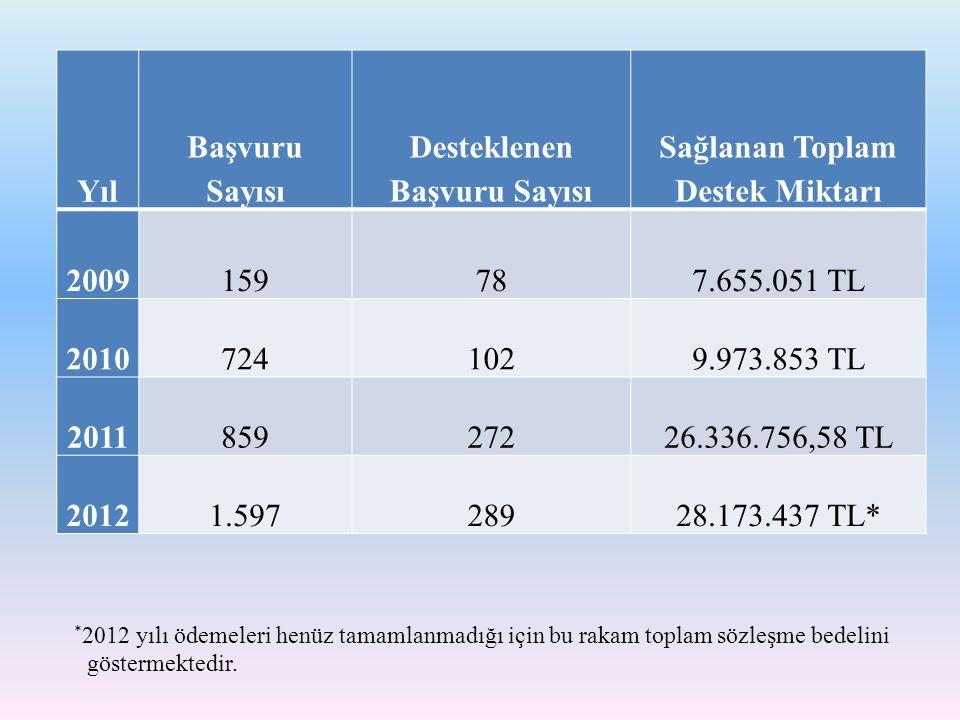Yıl Başvuru Sayısı Desteklenen Başvuru Sayısı Sağlanan Toplam Destek Miktarı 2009159787.655.051 TL 20107241029.973.853 TL 201185927226.336.756,58 TL 2
