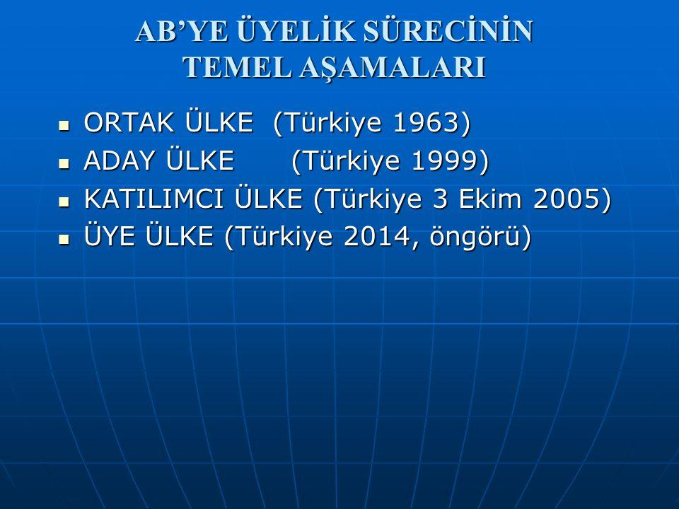 AB'YE ÜYELİK SÜRECİNİN TEMEL AŞAMALARI ORTAK ÜLKE (Türkiye 1963) ORTAK ÜLKE (Türkiye 1963) ADAY ÜLKE (Türkiye 1999) ADAY ÜLKE (Türkiye 1999) KATILIMCI