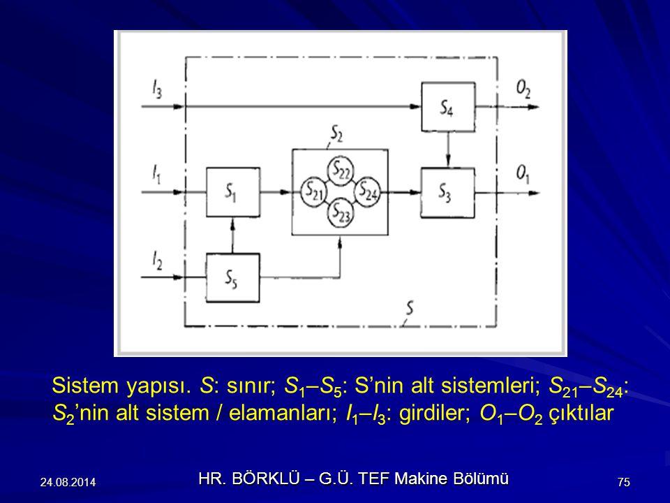 24.08.201475 Sistem yapısı. S: sınır; S 1 –S 5 : S'nin alt sistemleri; S 21 –S 24 : S 2 'nin alt sistem / elamanları; І 1 –І 3 : girdiler; O 1 –O 2 çı