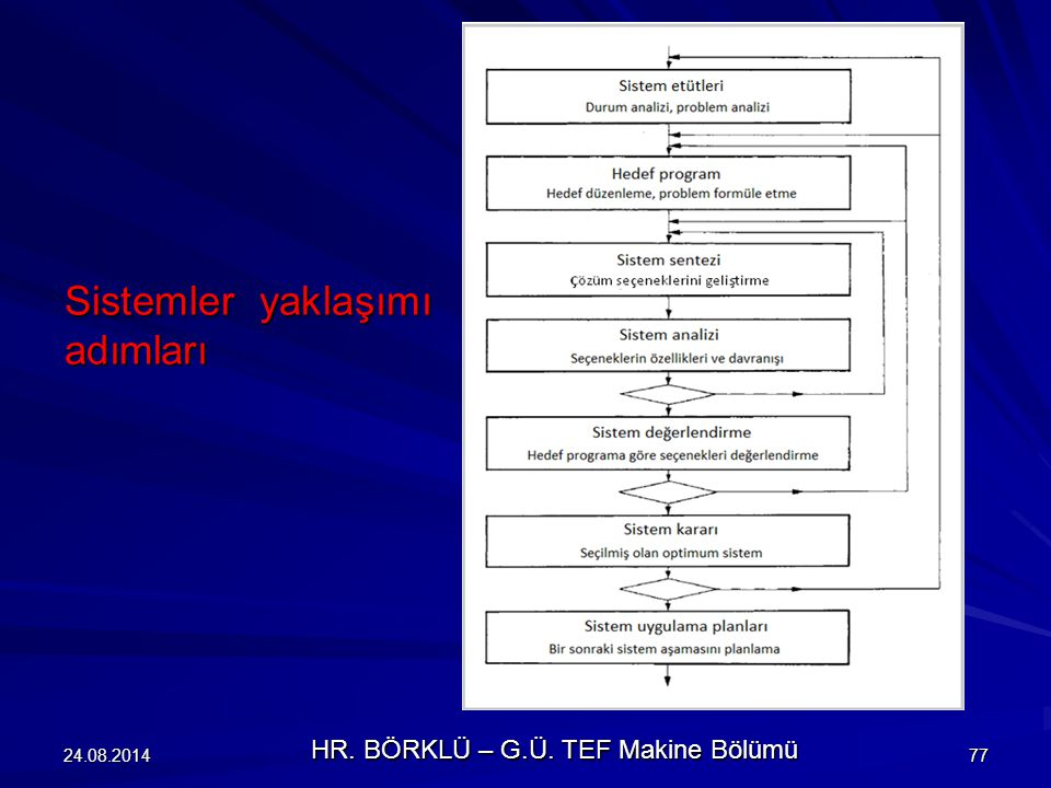 24.08.201477 Sistemler yaklaşımı adımları HR. BÖRKLÜ – G.Ü. TEF Makine Bölümü