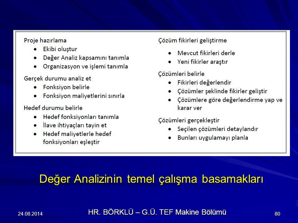 24.08.201480 Değer Analizinin temel çalışma basamakları HR. BÖRKLÜ – G.Ü. TEF Makine Bölümü