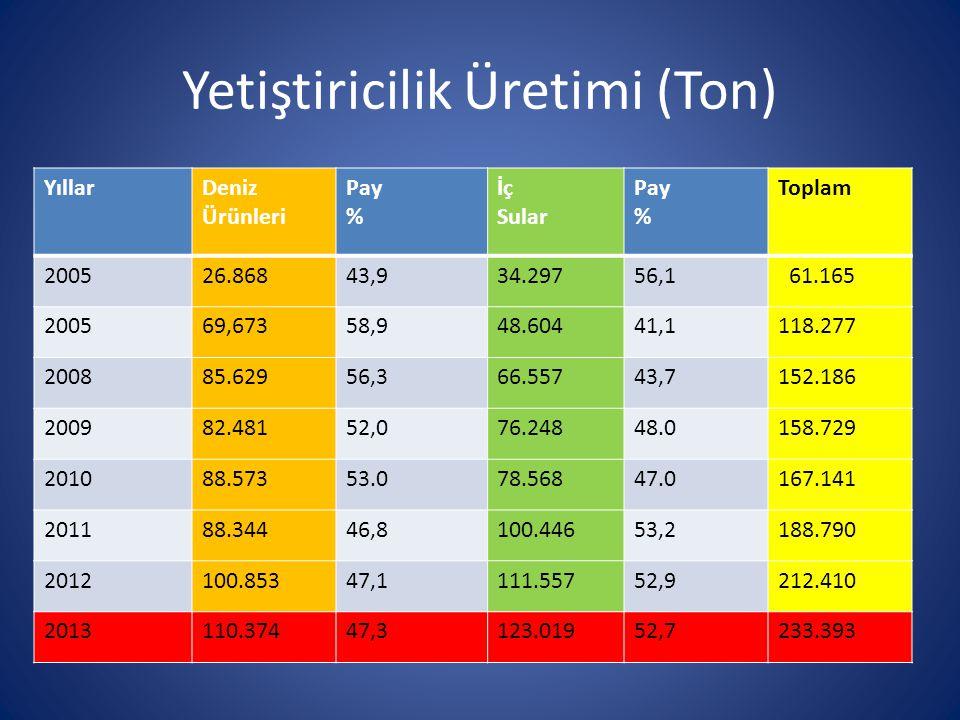 Yetiştiricilik Üretimi (Ton) YıllarDeniz Ürünleri Pay % İç Sular Pay % Toplam 200526.86843,934.29756,1 61.165 200569,67358,948.60441,1118.277 200885.6