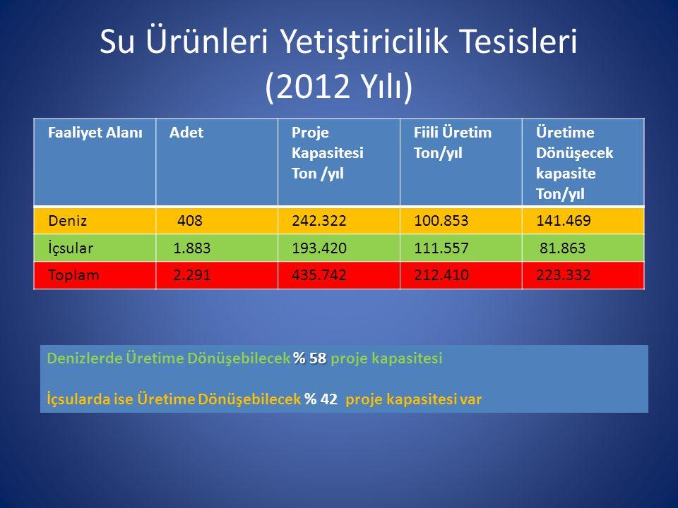 Su Ürünleri Yetiştiricilik Tesisleri (2012 Yılı) Faaliyet AlanıAdetProje Kapasitesi Ton /yıl Fiili Üretim Ton/yıl Üretime Dönüşecek kapasite Ton/yıl D