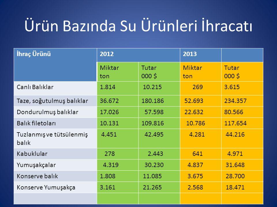 Ürün Bazında Su Ürünleri İhracatı İhraç Ürünü20122013 Miktar ton Tutar 000 $ Miktar ton Tutar 000 $ Canlı Balıklar1.814 10.215 2693.615 Taze, soğutulm