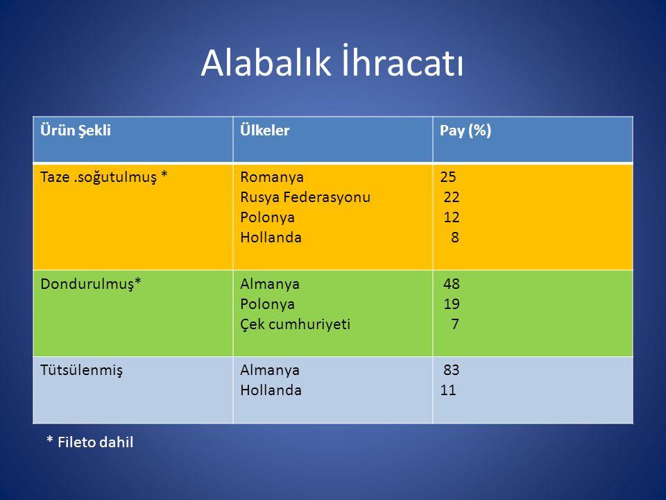 Alabalık İhracatı Ürün ŞekliÜlkelerPay (%) Taze.soğutulmuş *Romanya Rusya Federasyonu Polonya Hollanda 25 22 12 8 Dondurulmuş*Almanya Polonya Çek cumh