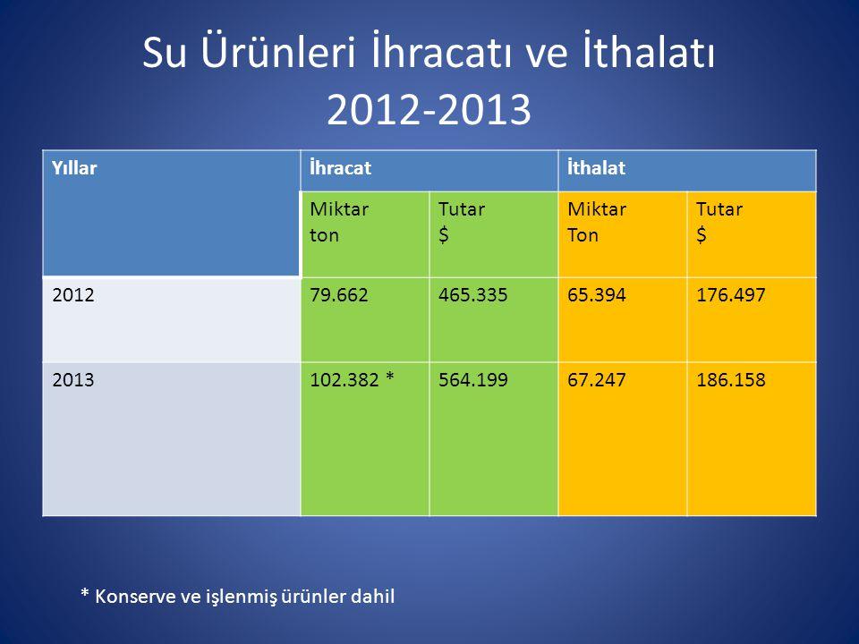 Su Ürünleri İhracatı ve İthalatı 2012-2013 Yıllarİhracatİthalat Miktar ton Tutar $ Miktar Ton Tutar $ 201279.662465.33565.394176.497 2013102.382 *564.