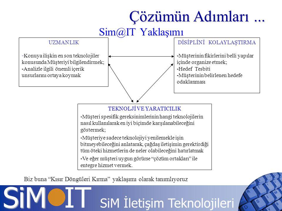 SiM SiM IT SiM İletişim Teknolojileri Sim@IT Yaklaşımı UZMANLIK - Konuya ilişkin en son teknolojiler konusunda Müşteriyi bilgilendirmek; -Analizle ilg