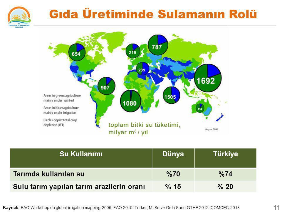 Gıda Üretiminde Sulamanın Rolü Kaynak: FAO Workshop on global irrigation mapping 2006; FAO 2010; Türker, M. Su ve Gıda Sunu GTHB 2012; COMCEC 2013 top