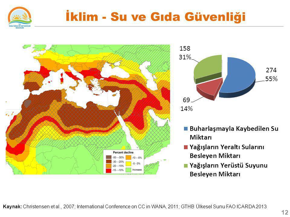 İklim - Su ve Gıda Güvenliği Kaynak: Christensen et al., 2007; International Conference on CC in WANA, 2011; GTHB Ülkesel Sunu FAO ICARDA 2013 12