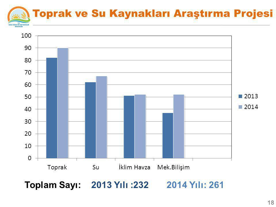Toprak ve Su Kaynakları Araştırma Projesi Toplam Sayı: 2013 Yılı :232 2014 Yılı: 261 18