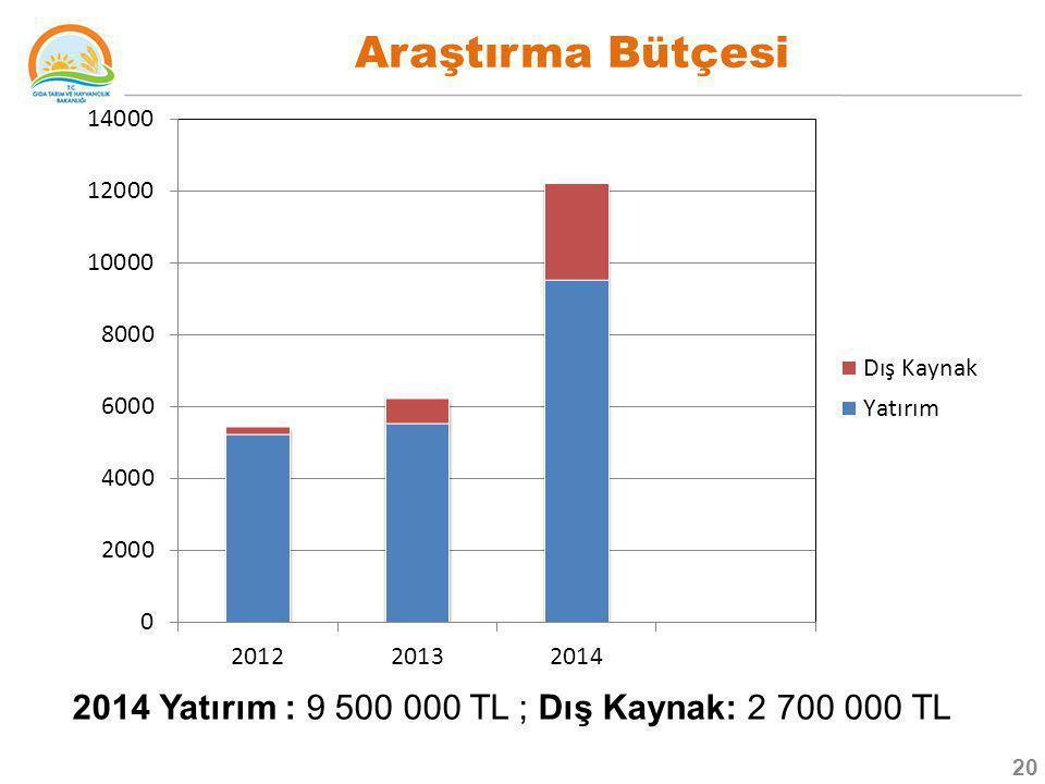 Araştırma Bütçesi 2014 Yatırım : 9 500 000 TL ; Dış Kaynak: 2 700 000 TL 20
