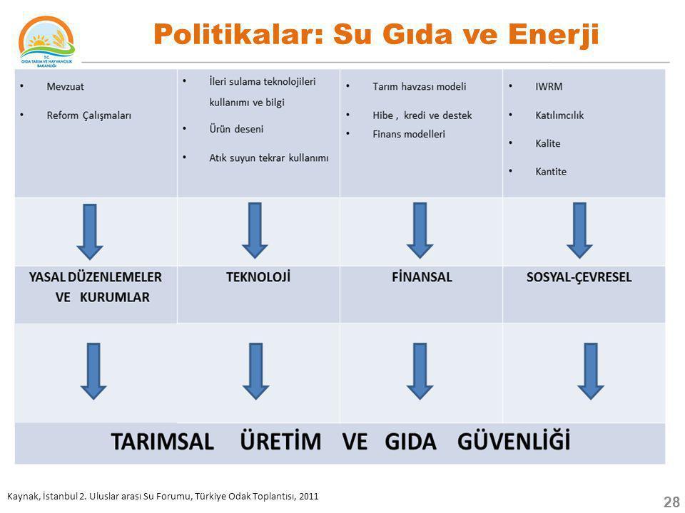 Politikalar: Su Gıda ve Enerji Kaynak, İstanbul 2. Uluslar arası Su Forumu, Türkiye Odak Toplantısı, 2011 28