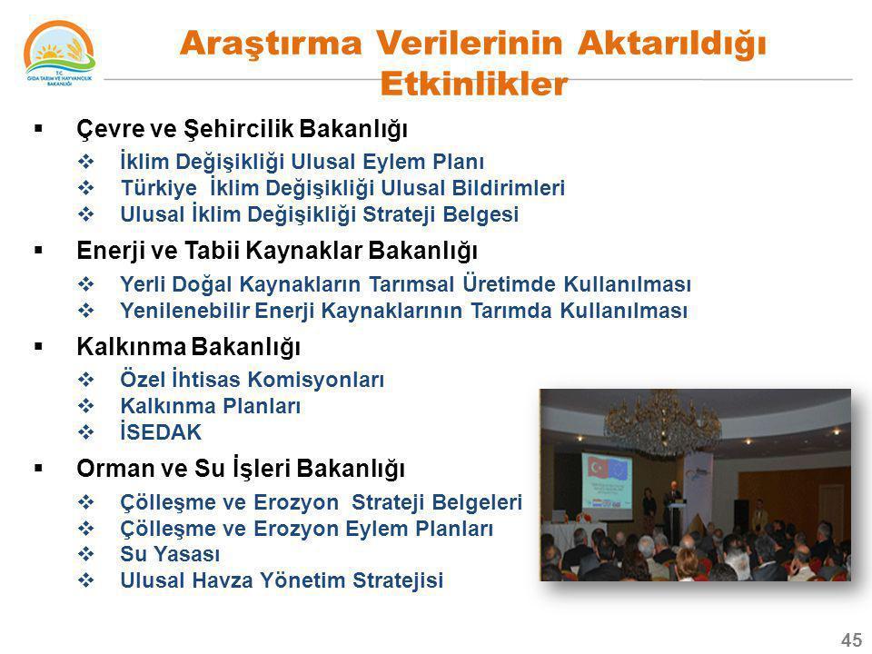  Çevre ve Şehircilik Bakanlığı  İklim Değişikliği Ulusal Eylem Planı  Türkiye İklim Değişikliği Ulusal Bildirimleri  Ulusal İklim Değişikliği Stra