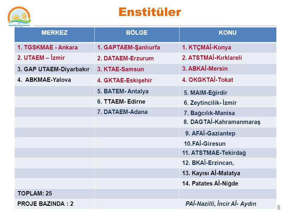 Enstitüler 5 MERKEZBÖLGEKONU 1. TGSKMAE - Ankara1. GAPTAEM-Şanlıurfa1. KTÇMAİ-Konya 2. UTAEM – İzmir 2. DATAEM-Erzurum 2. ATSTMAİ-Kırklareli 3. GAP UT