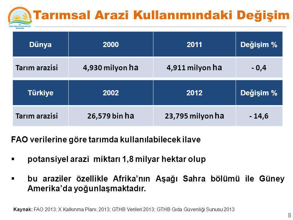  Yanlış tarımsal faaliyetler ve arazi kullanımı sonucu arazi bozulması  Dünya'da l,2 milyar ha alana  Türkiye'de ise %80'lere ulaşmıştır  Dünyada yerinden taşınan toprak miktarı 0,5 -2,0 ton/ha/yıl  Türkiye dünya oranı 1/33  Topraklarımız organik maddece fakir (%65'i), düşük su tutma kapasitesi,  Mikro element eksikliği  Her türlü bitkisel üretime elverişli toprak derinliğine sahip arazi 11 milyon ha Amaç Dışı Kullanım ve Arazi Bozulması Kaynak: : Eyüboğlu ve ark.