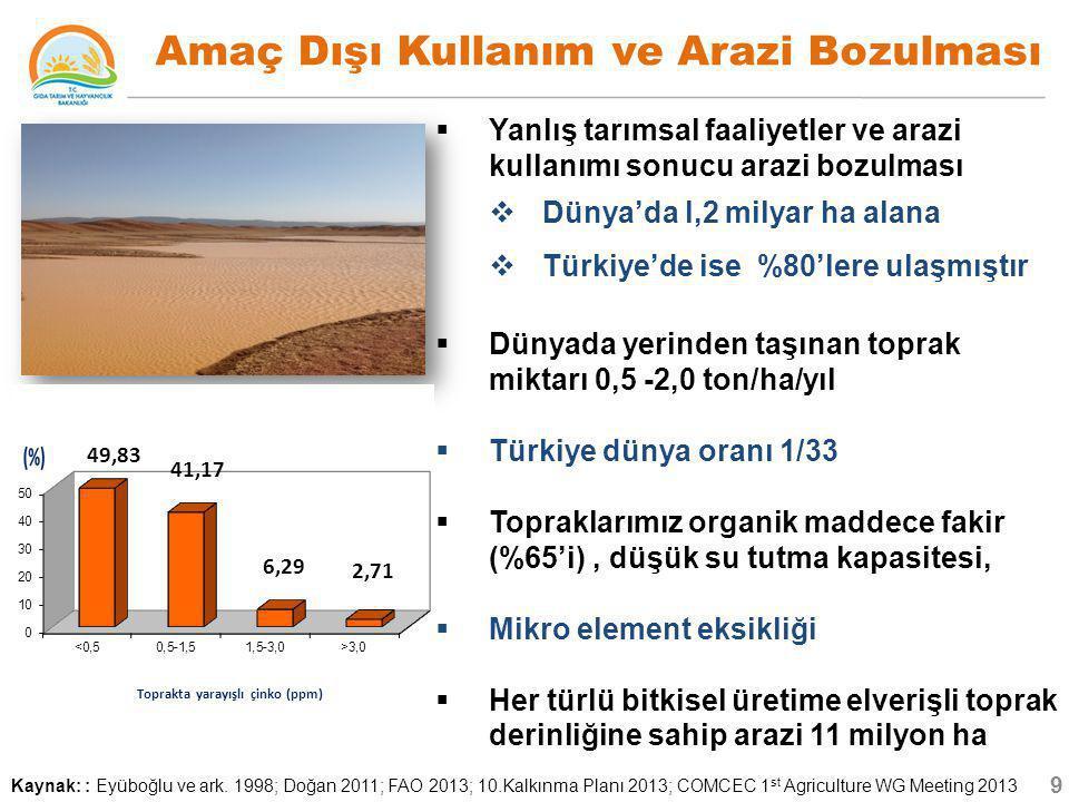  Yanlış tarımsal faaliyetler ve arazi kullanımı sonucu arazi bozulması  Dünya'da l,2 milyar ha alana  Türkiye'de ise %80'lere ulaşmıştır  Dünyada