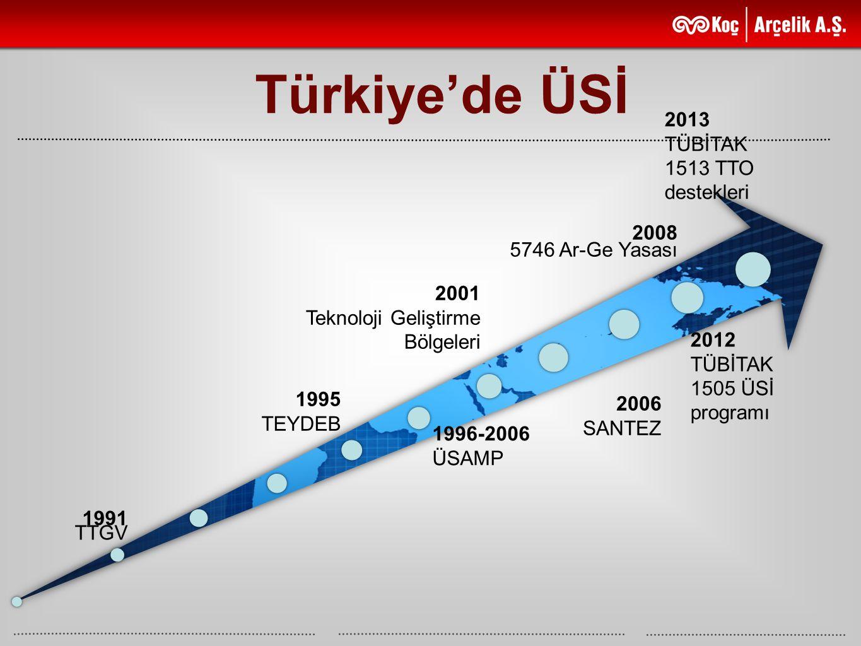 1995 TEYDEB 1991 TTGV 2013 TÜBİTAK 1513 TTO destekleri 2012 TÜBİTAK 1505 ÜSİ programı 2008 5746 Ar-Ge Yasası 2006 SANTEZ 2001 Teknoloji Geliştirme Böl