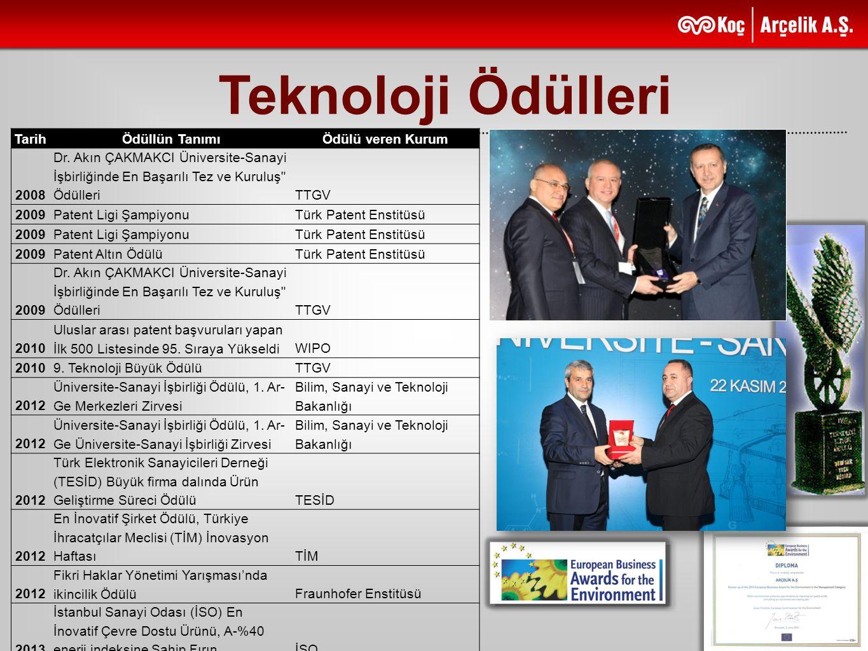 Teknoloji Ödülleri TarihÖdüllün TanımıÖdülü veren Kurum 2008 Dr. Akın ÇAKMAKCI Üniversite-Sanayi İşbirliğinde En Başarılı Tez ve Kuruluş