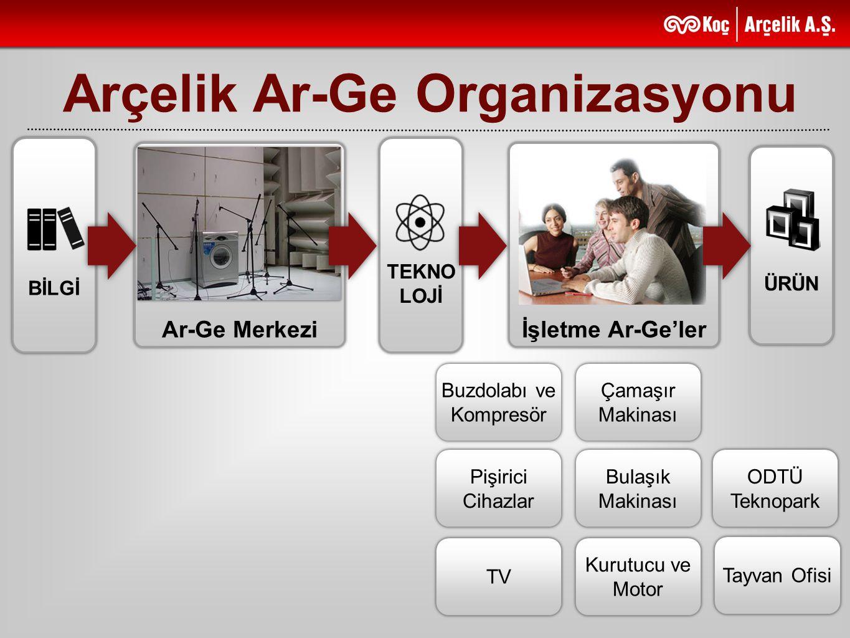 BİLGİ TEKNO LOJİ Ar-Ge Merkezi Arçelik Ar-Ge Organizasyonu ÜRÜN İşletme Ar-Ge'ler Buzdolabı ve Kompresör Çamaşır Makinası Pişirici Cihazlar Bulaşık Ma
