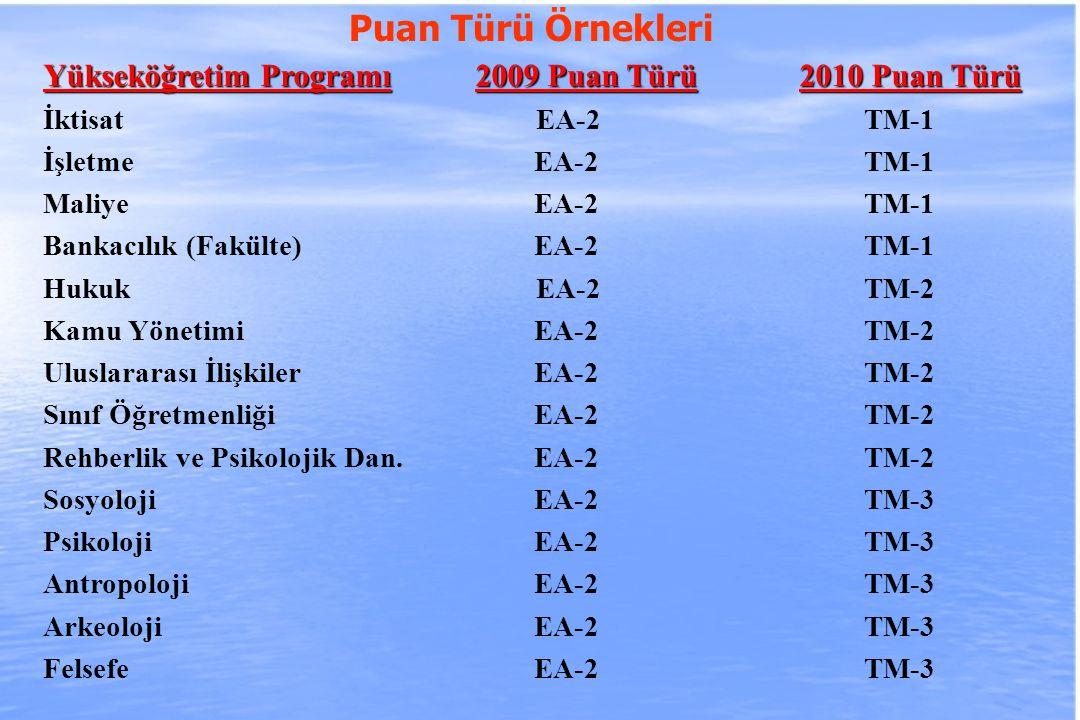 2010-ÖSYS Sunum, İstanbul 29 Ağustos 2009 Yükseköğretim Programı2009 Puan Türü2010 Puan Türü İktisat EA-2 TM-1 İşletme EA-2 TM-1 Maliye EA-2 TM-1 Bankacılık (Fakülte) EA-2 TM-1 Hukuk EA-2 TM-2 Kamu Yönetimi EA-2 TM-2 Uluslararası İlişkiler EA-2 TM-2 Sınıf Öğretmenliği EA-2 TM-2 Rehberlik ve Psikolojik Dan.