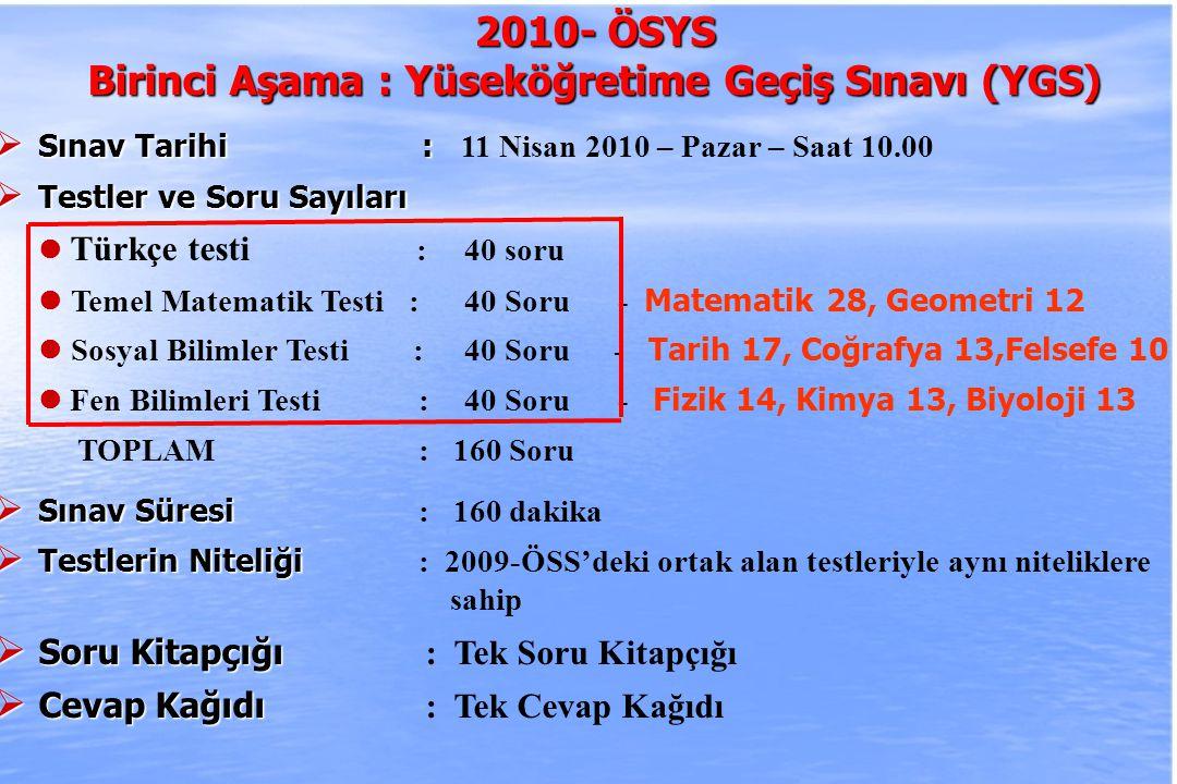 2010-ÖSYS Sunum, İstanbul 29 Ağustos 2009 Yükseköğretim Programı2009 Puan Türü2010 Puan Türü Bankacılık (YO) EA-1max (MF-1, YGS-6) Sigortacılı EA-1max (MF-1, YGS-6) Pazarlama (YO) EA-1max (MF-1, YGS-6) Gümrük İşletme EA-1max (MF-1, YGS-6) Muhasebe EA-1max (MF-1, YGS-6) İnsan Kaynakları Yönetimi EA-1max (MF-2, YGS-5) Matbaa Öğretmenliği EA-1max (MF-2, YGS-5) Otel Yöneticiliği EA-1max (MF-2, YGS-5) Seyahat İşletmeciliği ve Tur.
