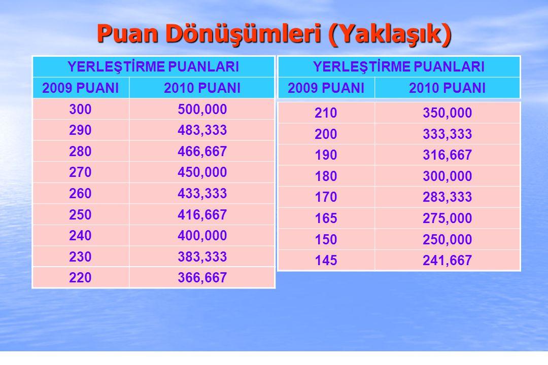 2010-ÖSYS Sunum, İstanbul 29 Ağustos 2009 Puan Dönüşümleri (Yaklaşık) YERLEŞTİRME PUANLARI 2009 PUANI2010 PUANI 300500,000 290483,333 280466,667 270450,000 260433,333 250416,667 240400,000 230383,333 210350,000 200333,333 190316,667 180300,000 170283,333 165275,000 150250,000 145241,667 YERLEŞTİRME PUANLARI 2009 PUANI2010 PUANI 220366,667