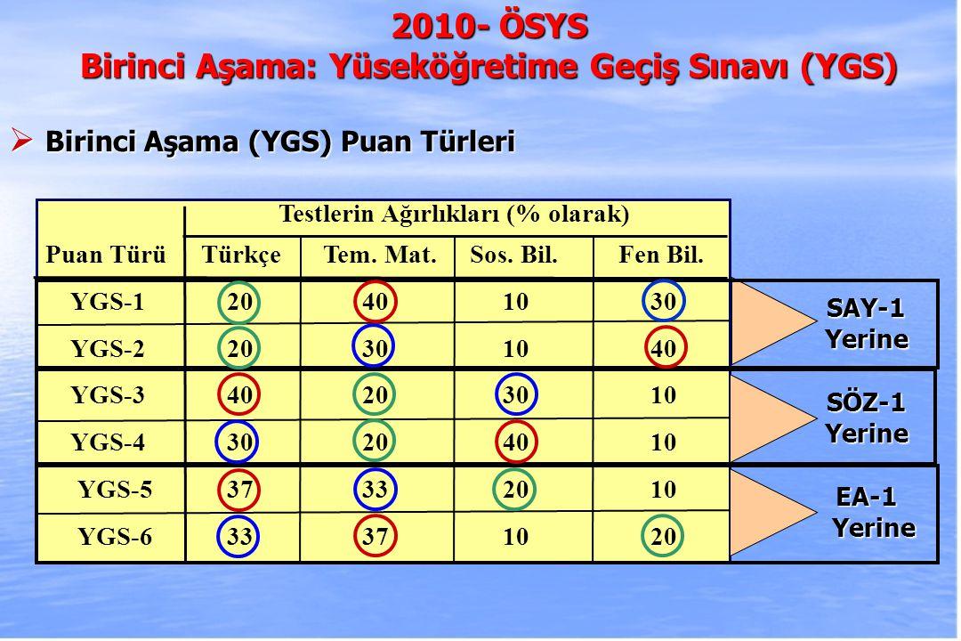 2010-ÖSYS Sunum, İstanbul 29 Ağustos 2009 SAY-1 YERİNESÖZ-1 YERİNEEA-1 YERİNE PUAN YGS-1YGS-2YGS-3YGS-4YGS-5YGS-6 TABAN PUAN Soru Say.