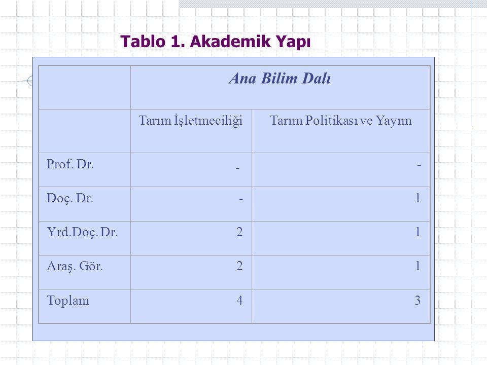 Ana Bilim Dalı Tarım İşletmeciliğiTarım Politikası ve Yayım Prof.