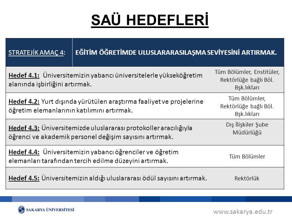 www.sakarya.edu.tr SAÜ HEDEFLERİ STRATEJİK AMAÇ 4:EĞİTİM ÖĞRETİMDE ULUSLARARASILAŞMA SEVİYESİNİ ARTIRMAK. Hedef 4.1: Üniversitemizin yabancı üniversit