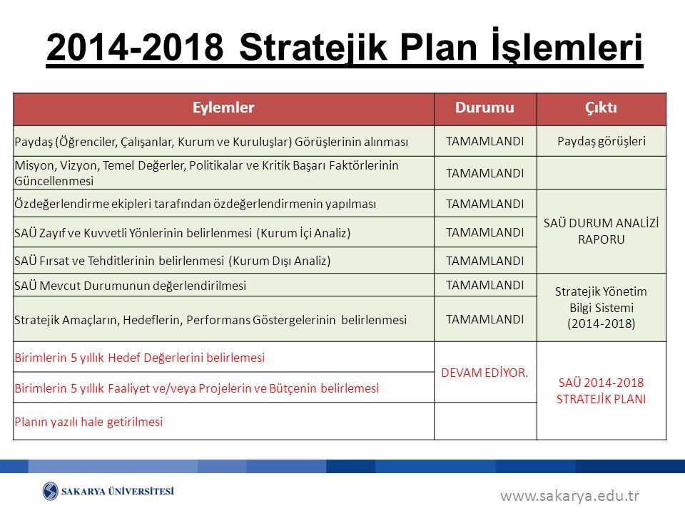 www.sakarya.edu.tr 2014-2018 Stratejik Plan İşlemleri EylemlerDurumuÇıktı Paydaş (Öğrenciler, Çalışanlar, Kurum ve Kuruluşlar) Görüşlerinin alınması T