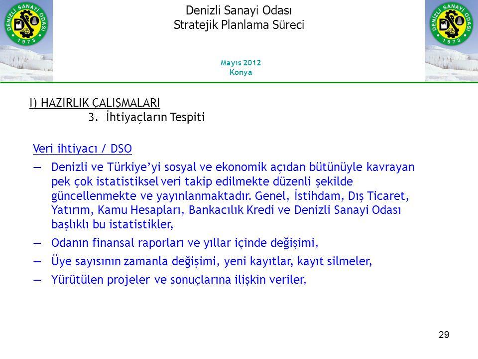 29 I) HAZIRLIK ÇALIŞMALARI 3.İhtiyaçların Tespiti Veri ihtiyacı / DSO ―Denizli ve Türkiye'yi sosyal ve ekonomik açıdan bütünüyle kavrayan pek çok istatistiksel veri takip edilmekte düzenli şekilde güncellenmekte ve yayınlanmaktadır.