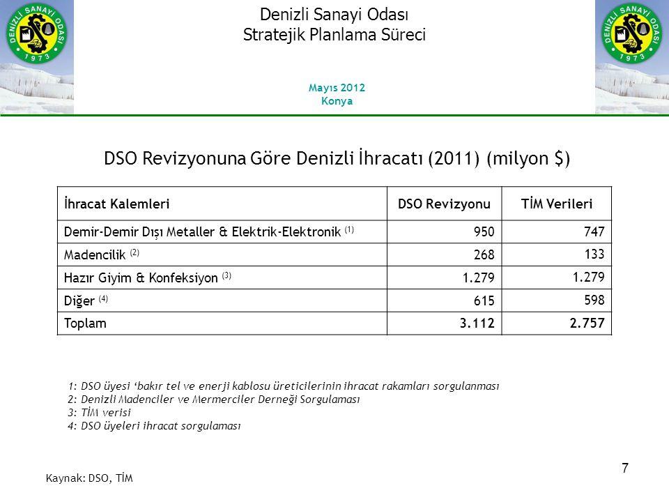 7 DSO Revizyonuna Göre Denizli İhracatı (2011) (milyon $) Kaynak: DSO, TİM İhracat KalemleriDSO RevizyonuTİM Verileri Demir-Demir Dışı Metaller & Elektrik-Elektronik (1) 950 747 Madencilik (2) 268 133 Hazır Giyim & Konfeksiyon (3) 1.279 Diğer (4) 615 598 Toplam3.1122.757 1: DSO üyesi 'bakır tel ve enerji kablosu üreticilerinin ihracat rakamları sorgulanması 2: Denizli Madenciler ve Mermerciler Derneği Sorgulaması 3: TİM verisi 4: DSO üyeleri ihracat sorgulaması Mayıs 2012 Konya Denizli Sanayi Odası Stratejik Planlama Süreci
