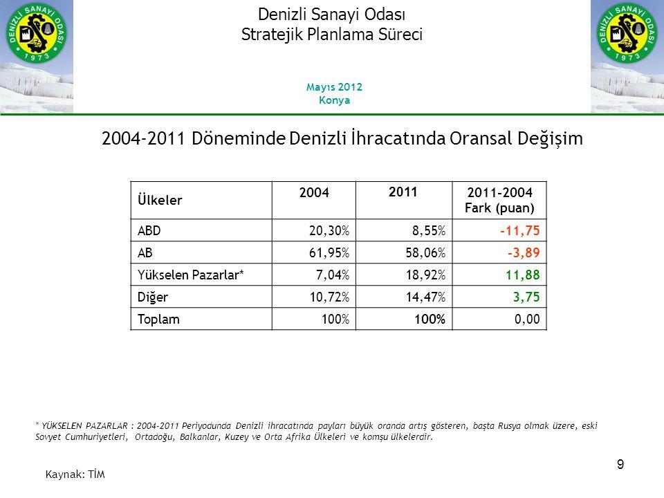 9 Kaynak: TİM Ülkeler 2004 2011 2011-2004 Fark (puan) ABD20,30%8,55%-11,75 AB61,95%58,06%-3,89 Yükselen Pazarlar*7,04%18,92%11,88 Diğer10,72%14,47%3,75 Toplam100% 0,00 * YÜKSELEN PAZARLAR : 2004-2011 Periyodunda Denizli ihracatında payları büyük oranda artış gösteren, başta Rusya olmak üzere, eski Sovyet Cumhuriyetleri, Ortadoğu, Balkanlar, Kuzey ve Orta Afrika Ülkeleri ve komşu ülkelerdir.