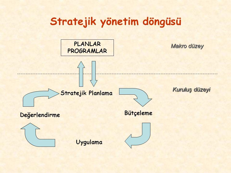 Üniversitelerde Stratejik Planlama Çalışmalarının Kaynakları 10 Aralık 2003 tarih 5018 sayılı Kamu Mali Yönetimi ve Kontrol Kanunu Yükseköğretim kurumlarının akademik ve hizmet kalite düzeylerinin iyileştirilmesi Bologna Süreci (Bologna 1999; Prag 2001; Berlin 2003; Bergen 2005)kapsamında Kalite güvencesinde Avrupa işbirliğinin desteklenmesi 20 Eylül 2005 tarihinde Resmi Gazetede yayınlanan Yükseköğretim Kurumlarında Akademik Değerlendirme ve Kalite Geliştirme Yönetmeliği (YADYÖN)