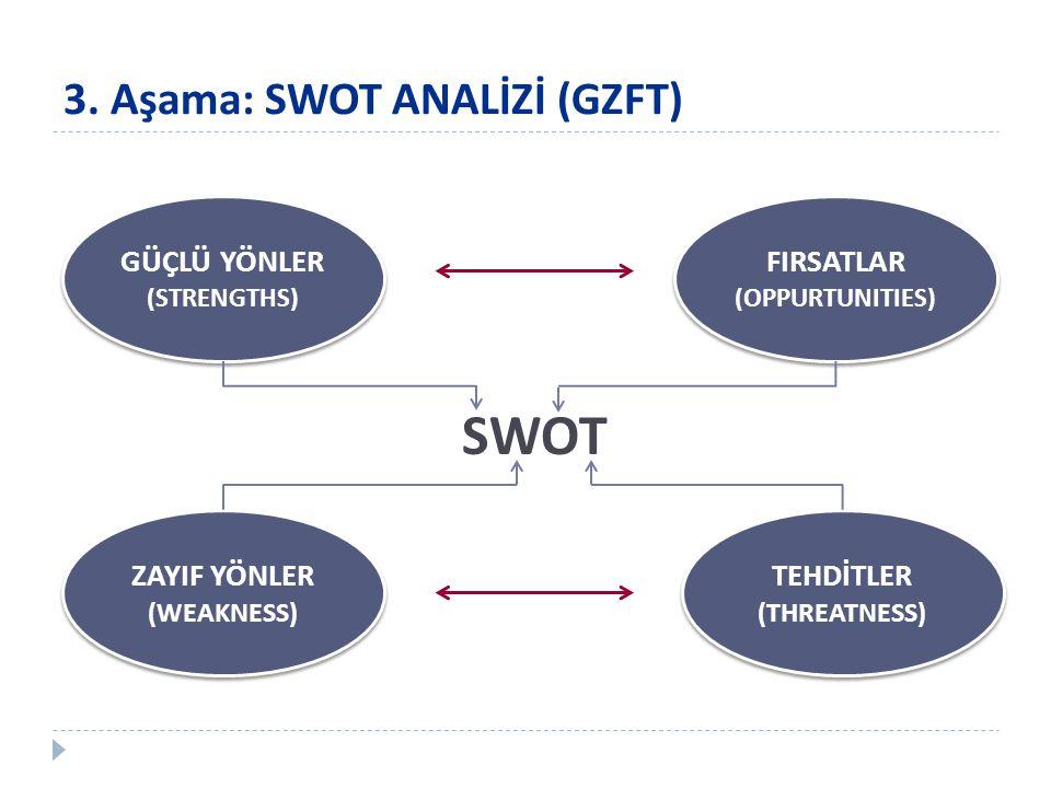 3. Aşama: SWOT ANALİZİ (GZFT) GÜÇLÜ YÖNLER (STRENGTHS) GÜÇLÜ YÖNLER (STRENGTHS) FIRSATLAR (OPPURTUNITIES) FIRSATLAR (OPPURTUNITIES) ZAYIF YÖNLER (WEAK