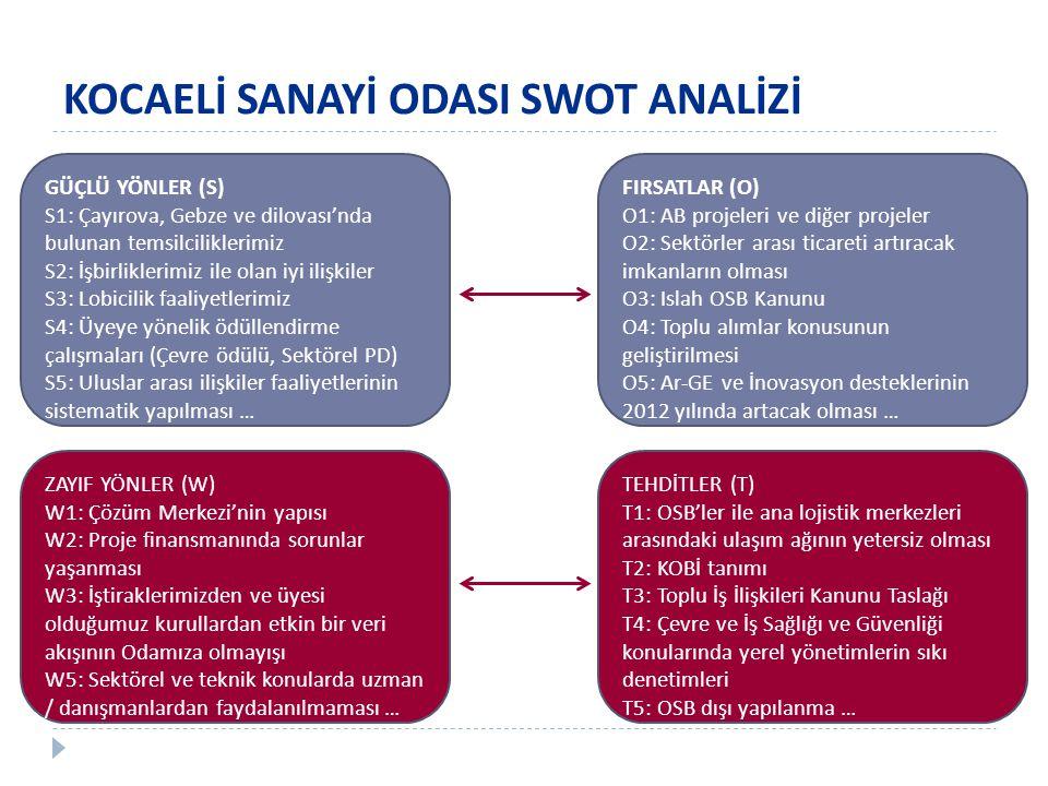KOCAELİ SANAYİ ODASI SWOT ANALİZİ GÜÇLÜ YÖNLER (S) S1: Çayırova, Gebze ve dilovası'nda bulunan temsilciliklerimiz S2: İşbirliklerimiz ile olan iyi ilişkiler S3: Lobicilik faaliyetlerimiz S4: Üyeye yönelik ödüllendirme çalışmaları (Çevre ödülü, Sektörel PD) S5: Uluslar arası ilişkiler faaliyetlerinin sistematik yapılması … FIRSATLAR (O) O1: AB projeleri ve diğer projeler O2: Sektörler arası ticareti artıracak imkanların olması O3: Islah OSB Kanunu O4: Toplu alımlar konusunun geliştirilmesi O5: Ar-GE ve İnovasyon desteklerinin 2012 yılında artacak olması … ZAYIF YÖNLER (W) W1: Çözüm Merkezi'nin yapısı W2: Proje finansmanında sorunlar yaşanması W3: İştiraklerimizden ve üyesi olduğumuz kurullardan etkin bir veri akışının Odamıza olmayışı W5: Sektörel ve teknik konularda uzman / danışmanlardan faydalanılmaması … TEHDİTLER (T) T1: OSB'ler ile ana lojistik merkezleri arasındaki ulaşım ağının yetersiz olması T2: KOBİ tanımı T3: Toplu İş İlişkileri Kanunu Taslağı T4: Çevre ve İş Sağlığı ve Güvenliği konularında yerel yönetimlerin sıkı denetimleri T5: OSB dışı yapılanma …