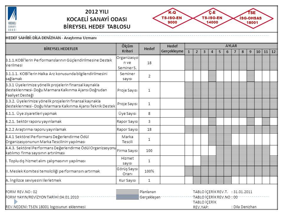2012 YILI KOCAELİ SANAYİ ODASI BİREYSEL HEDEF TABLOSU HEDEF SAHİBİ: DİLA DENİZHAN - Araştırma Uzmanı BİREYSEL HEDEFLER Ölçüm Kriteri Hedef Hedef Gerçekleşme AYLAR 123456789101112 3.1.1.KOBİ lerin Performanslarının Güçlendirilmesine Destek Verilmesi Organizasyo n ve Seminer S.