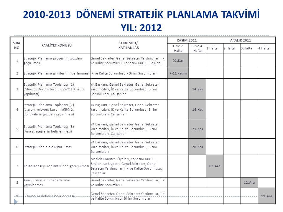 2010-2013 DÖNEMİ STRATEJİK PLANLAMA TAKVİMİ YIL: 2012 SIRA NO FAALİYET KONUSU SORUMLU/ KATILANLAR KASIM 2011ARALIK 2011 1.