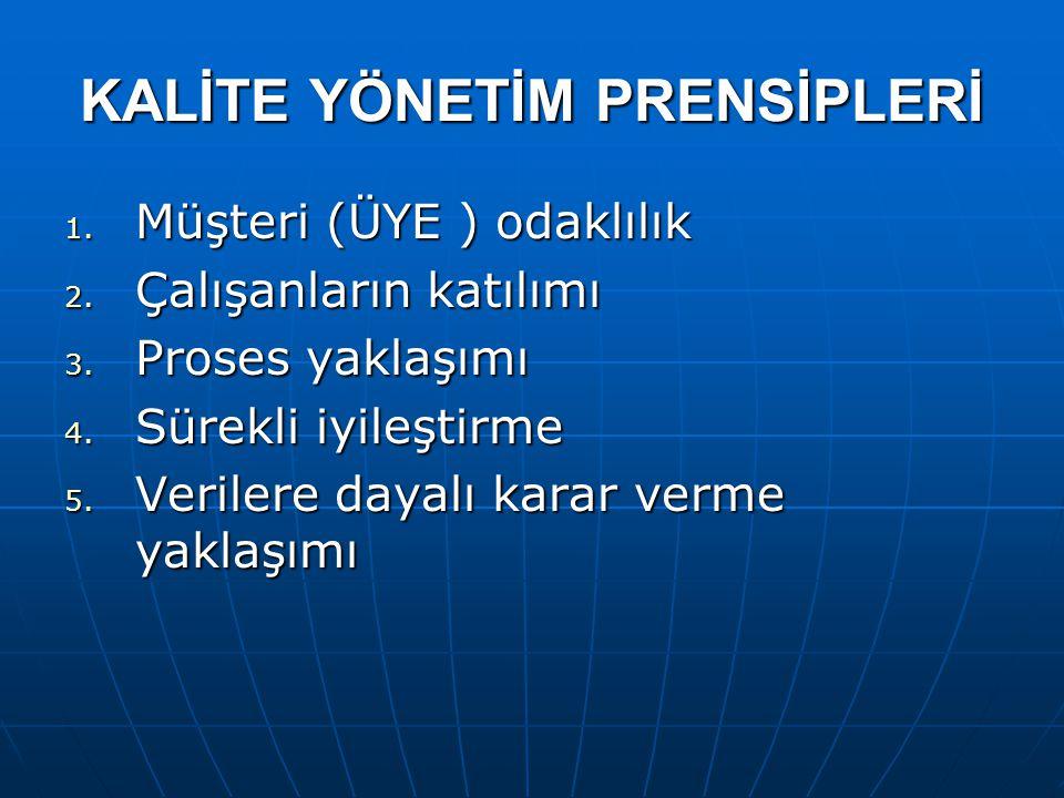 KALİTE YÖNETİM PRENSİPLERİ 1. Müşteri (ÜYE ) odaklılık 2.