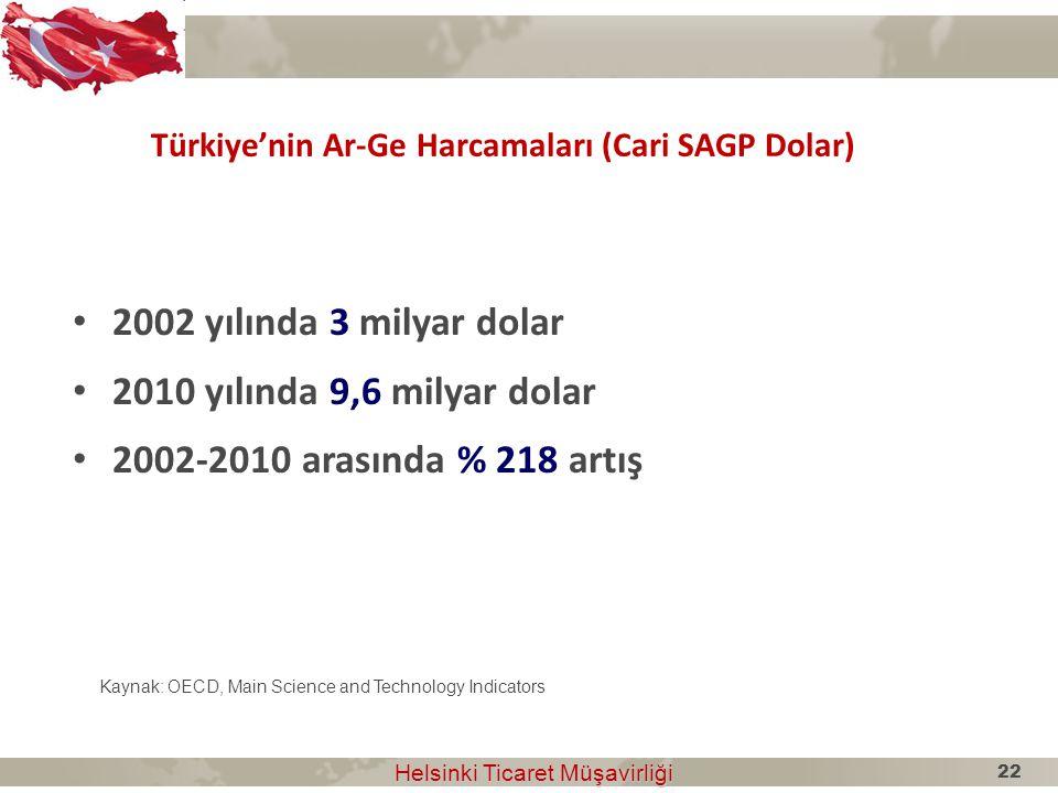 Türkiye'nin Ar-Ge Harcamaları (Cari SAGP Dolar) Kaynak: OECD, Main Science and Technology Indicators Helsinki Ticaret Müşavirliği Helsinki Ticaret Müş