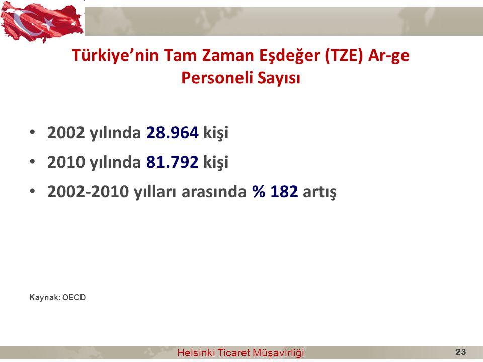 Türkiye'nin Tam Zaman Eşdeğer (TZE) Ar-ge Personeli Sayısı Helsinki Ticaret Müşavirliği Helsinki Ticaret Müşavirliği 2002 yılında 28.964 kişi 2010 yıl