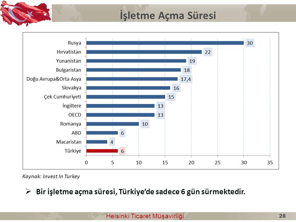 İşletme Açma Süresi Helsinki Ticaret Müşavirliği Helsinki Ticaret Müşavirliği Kaynak: Invest In Turkey  Bir işletme açma süresi, Türkiye'de sadece 6