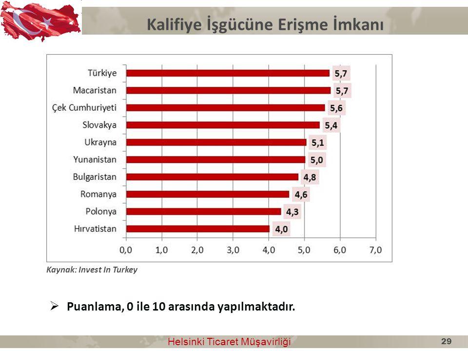 Kalifiye İşgücüne Erişme İmkanı Helsinki Ticaret Müşavirliği Helsinki Ticaret Müşavirliği Kaynak: Invest In Turkey  Puanlama, 0 ile 10 arasında yapıl